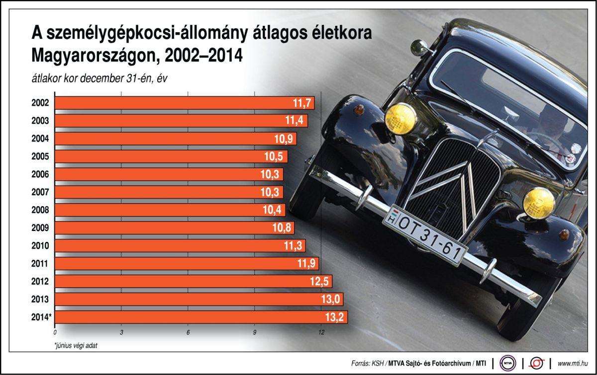 Autók átlagéletkora Magyarországon