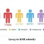 Nyugat-magyarországi városok lakossága: Megállt Győr és Szombathely zsugorodása