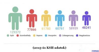 Nyugat-magyarországi városok lakossága
