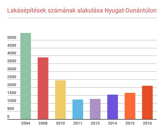 Lakásépítések száma a Nyugat-Dunántúlon