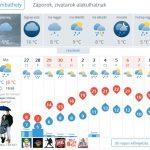 Mennyire hihetünk a középtávú időjárás-előrejelzéseknek?